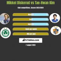 Mikkel Diskerud vs Tae-Hwan Kim h2h player stats