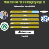 Mikkel Diskerud vs Dongkeyong Lee h2h player stats