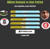 Mikkel Duelund vs Alan Patrick h2h player stats