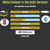 Mikkel Duelund vs Alexander Karavaev h2h player stats