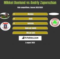 Mikkel Duelund vs Andriy Zaporozhan h2h player stats