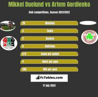 Mikkel Duelund vs Artem Gordienko h2h player stats