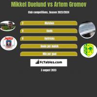 Mikkel Duelund vs Artem Gromov h2h player stats
