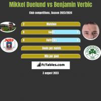 Mikkel Duelund vs Benjamin Verbic h2h player stats