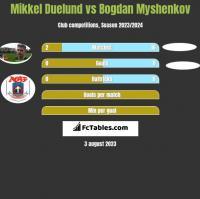 Mikkel Duelund vs Bogdan Myshenkov h2h player stats
