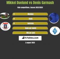 Mikkel Duelund vs Denis Garmash h2h player stats