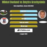 Mikkel Duelund vs Dmytro Grechyshkin h2h player stats