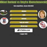Mikkel Duelund vs Dmytro Khomchenovskiy h2h player stats