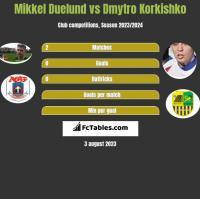 Mikkel Duelund vs Dmytro Korkishko h2h player stats