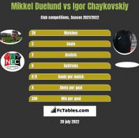 Mikkel Duelund vs Igor Chaykovskiy h2h player stats