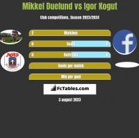 Mikkel Duelund vs Igor Kogut h2h player stats