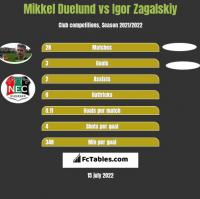 Mikkel Duelund vs Igor Zagalskiy h2h player stats