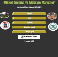Mikkel Duelund vs Maksym Malyshev h2h player stats