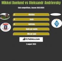 Mikkel Duelund vs Oleksandr Andrievsky h2h player stats