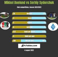 Mikkel Duelund vs Serhiy Sydorchuk h2h player stats