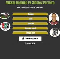 Mikkel Duelund vs Sidcley Ferreira h2h player stats