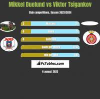 Mikkel Duelund vs Viktor Tsigankov h2h player stats