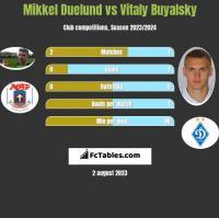 Mikkel Duelund vs Vitaly Buyalsky h2h player stats