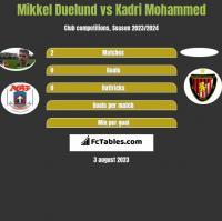 Mikkel Duelund vs Kadri Mohammed h2h player stats