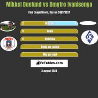 Mikkel Duelund vs Dmytro Ivanisenya h2h player stats