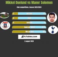 Mikkel Duelund vs Manor Solomon h2h player stats
