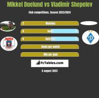 Mikkel Duelund vs Vladimir Shepelev h2h player stats