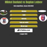 Mikkel Duelund vs Bogdan Lednev h2h player stats
