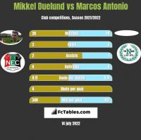 Mikkel Duelund vs Marcos Antonio h2h player stats