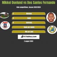 Mikkel Duelund vs Dos Santos Fernando h2h player stats