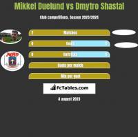 Mikkel Duelund vs Dmytro Shastal h2h player stats