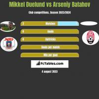 Mikkel Duelund vs Arseniy Batahov h2h player stats