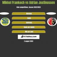 Mikkel Frankoch vs Adrian Justinussen h2h player stats