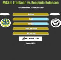 Mikkel Frankoch vs Benjamin Heinesen h2h player stats