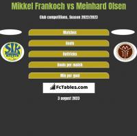 Mikkel Frankoch vs Meinhard Olsen h2h player stats