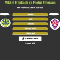 Mikkel Frankoch vs Paetur Petersen h2h player stats