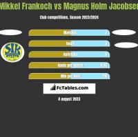 Mikkel Frankoch vs Magnus Holm Jacobsen h2h player stats