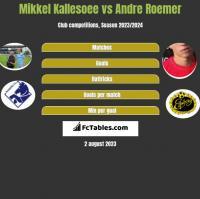 Mikkel Kallesoee vs Andre Roemer h2h player stats