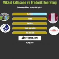 Mikkel Kallesoee vs Frederik Boersting h2h player stats