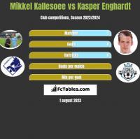 Mikkel Kallesoee vs Kasper Enghardt h2h player stats