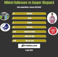 Mikkel Kallesoee vs Kasper Risgaard h2h player stats