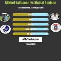 Mikkel Kallesoee vs Nicolai Poulsen h2h player stats