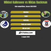 Mikkel Kallesoee vs Niklas Backman h2h player stats