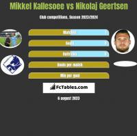Mikkel Kallesoee vs Nikolaj Geertsen h2h player stats
