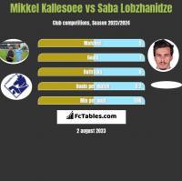 Mikkel Kallesoee vs Saba Lobzhanidze h2h player stats