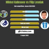 Mikkel Kallesoee vs Filip Lesniak h2h player stats