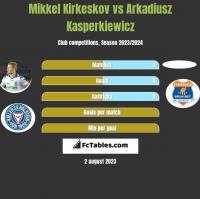 Mikkel Kirkeskov vs Arkadiusz Kasperkiewicz h2h player stats
