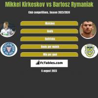 Mikkel Kirkeskov vs Bartosz Rymaniak h2h player stats