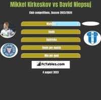 Mikkel Kirkeskov vs David Niepsuj h2h player stats