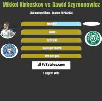Mikkel Kirkeskov vs Dawid Szymonowicz h2h player stats