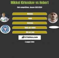 Mikkel Kirkeskov vs Hebert h2h player stats